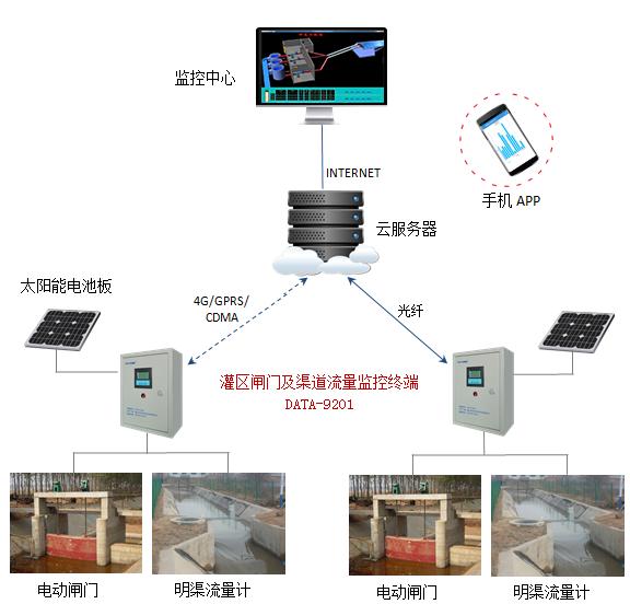 灌区闸门及渠道流量监控终端产品应用示意图