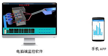 灌区闸门及渠道流量监控软件——平升电子
