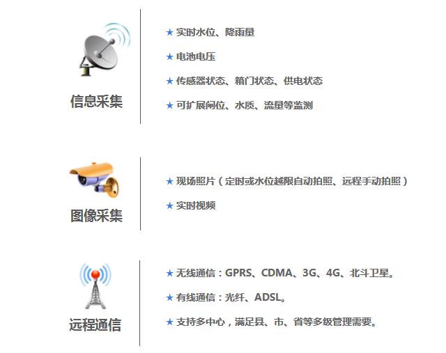 水库监测终端|水库水雨情监测终端|水位雨量监测设备产品功能: 信息采集:实时水位、降雨量,电池电压,传感器状态、箱门状态、供电状态,可扩展闸位、水质、流量等监测。 图像采集:现场照片(定时或水位越限自动拍照、远程手动拍照),实时视频。 远程通信:无线通信,GPRS、CDMA、3G、4G、北斗卫星;有线通信,光纤、ADSL;支持多中心,满足县、市、省等多级管理需要。