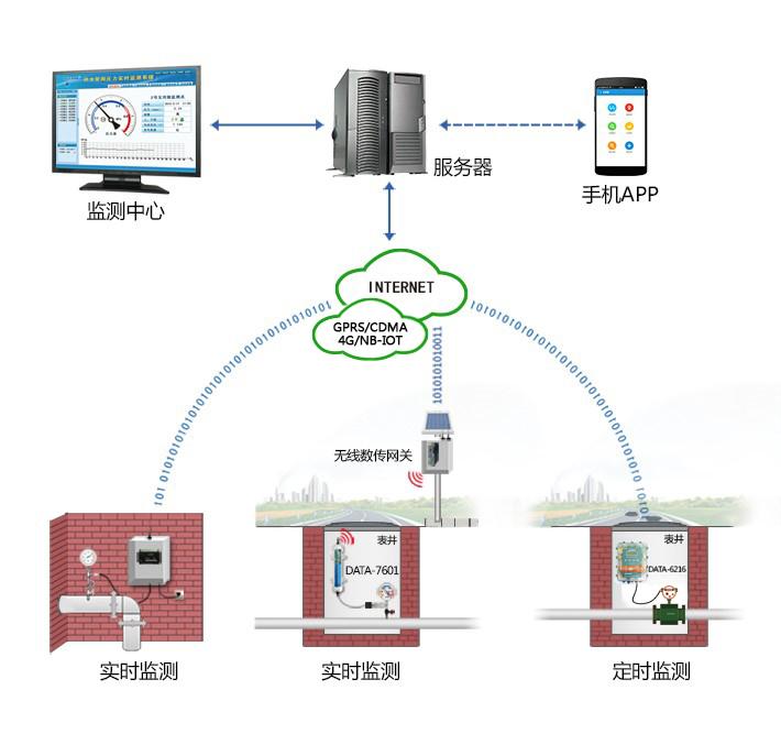 平升 城市供水管网信息系统 管网监测系统