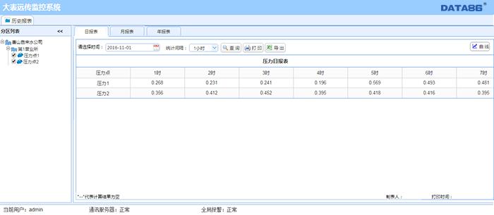 城市智慧管网监测系统在广州某水司的应用 城市智慧管网监测系统 智慧管网在线监测平台 智慧管网综合管理平台 智慧管网信息化 供水管网监控系统