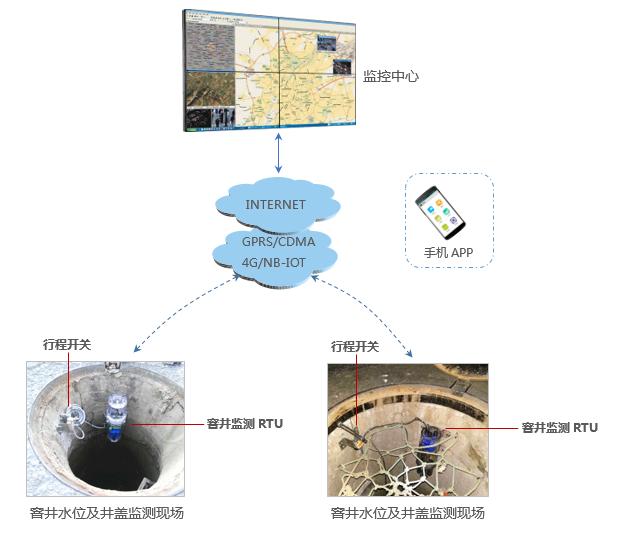 窨井水位及井盖监测系统 窨井井盖远程监测 窨井水位在线监测系统组成