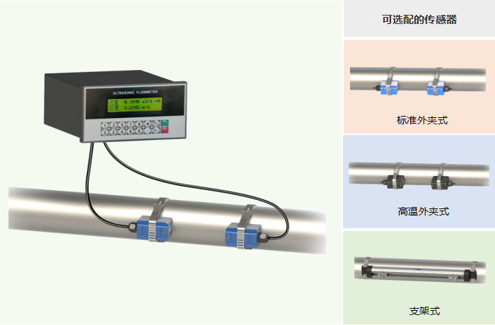 盤裝外夾式超聲波流量計,可選配的傳感器