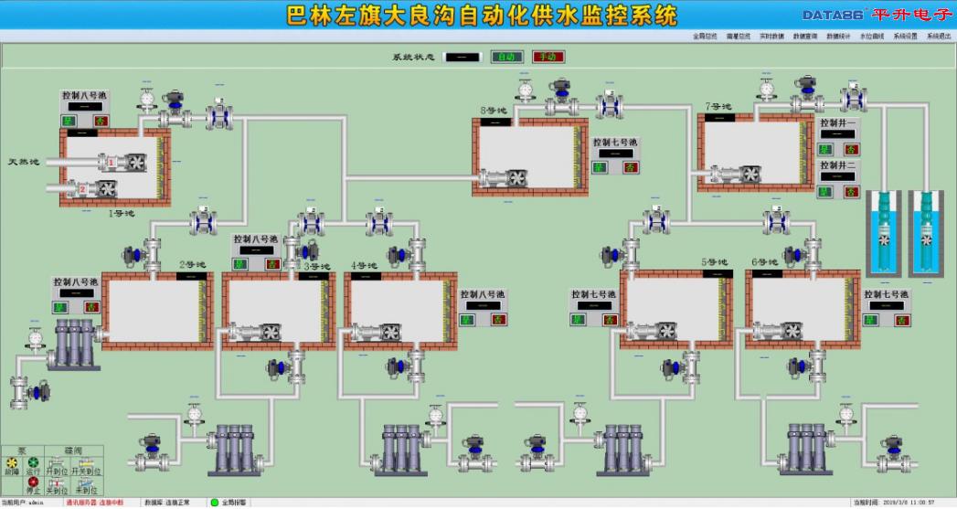 农田水利节水灌溉自动化控制系统|农业灌溉用水效率远程监测系统|农业用水监测评价和管理平台|灌溉用水效率信息化