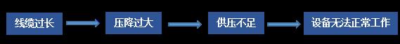 生态下泄流量监测(项目现场考察注意事项)