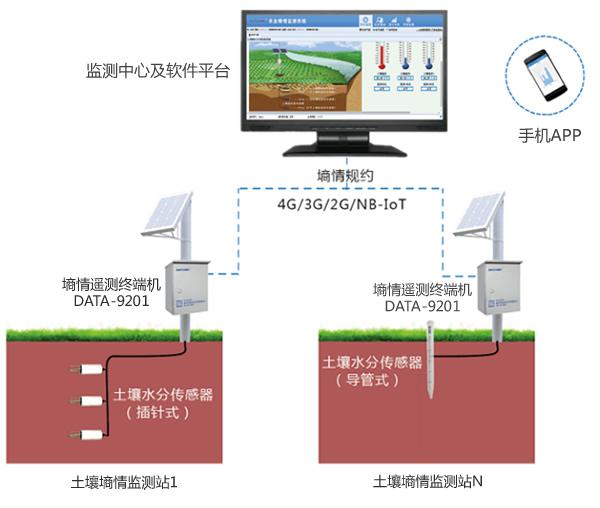 土壤墒情监测系统|墒情自动监测仪器|墒情遥测终端机RTU