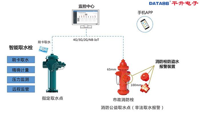 市政取水计量收费及远程监管系统/取水栓及消火栓远程实时监管系统