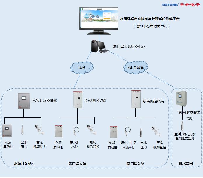 水泵遠程自動控制與管理系統拓撲圖