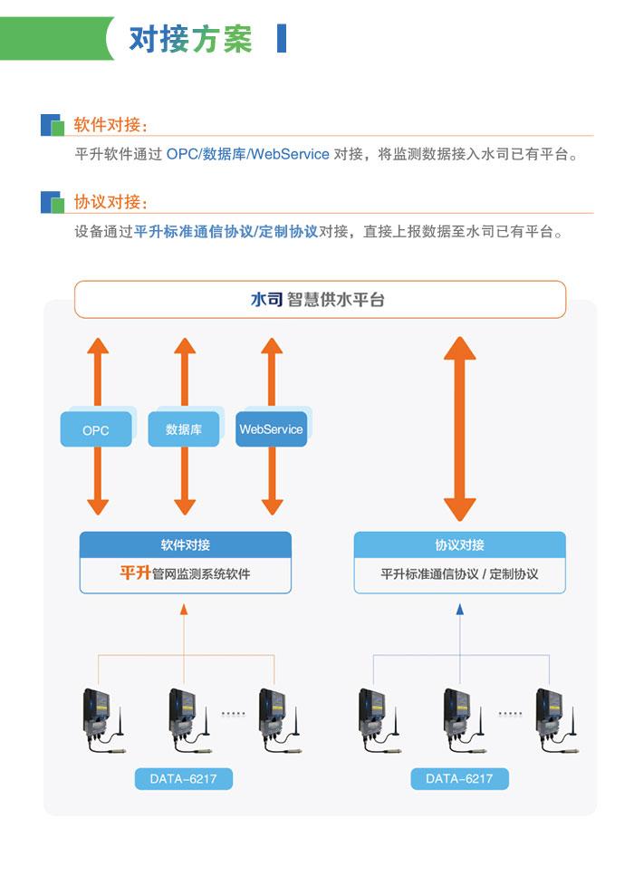 电池供电型管网压力智能监测终端与水司智慧供水平台对接方案——软件对接、硬件对接