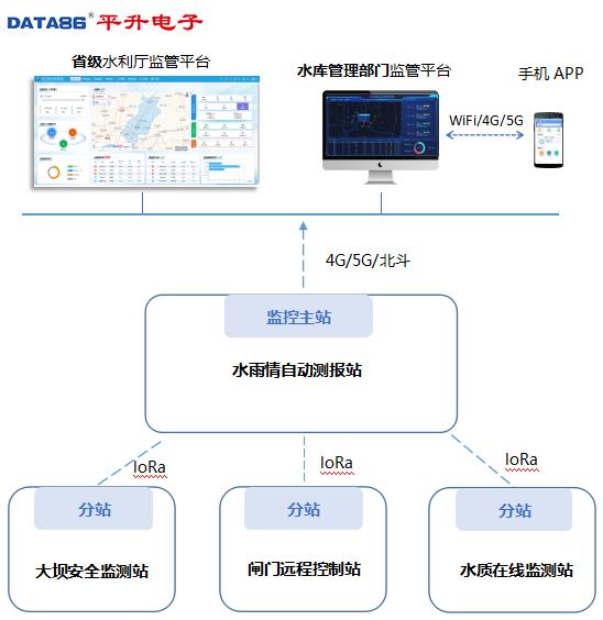 平升电子|大坝安全监测系统-解决方案