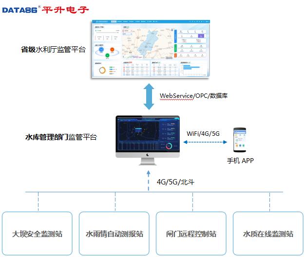 4G/5G/北斗組網+軟件對接