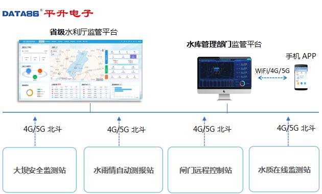 4G/5G/北斗組網