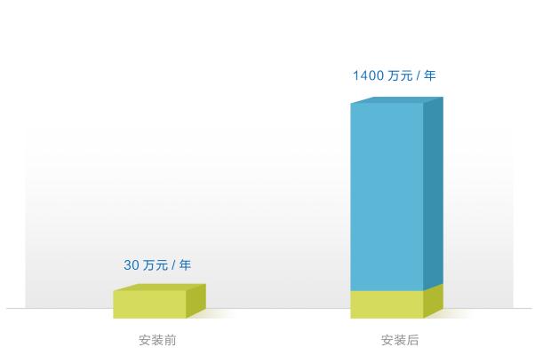 智能取水栓安装后,收益增长至1400万/年,产销差降低近2%