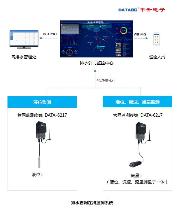 排水管网在线监测系统构成图