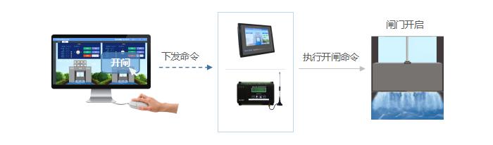 远程控制闸门,提高执行效率。