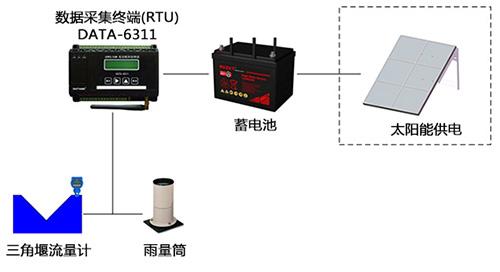 <strong><strong>灌区渠道流量监测系统</strong></strong>|灌区节水增效信息化|渠(管)道量水系统|灌区量测水监测系统