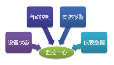 <strong>水源井智能监控系统</strong>监控重点:设备状态、自动控制、安防报警、仪表数据
