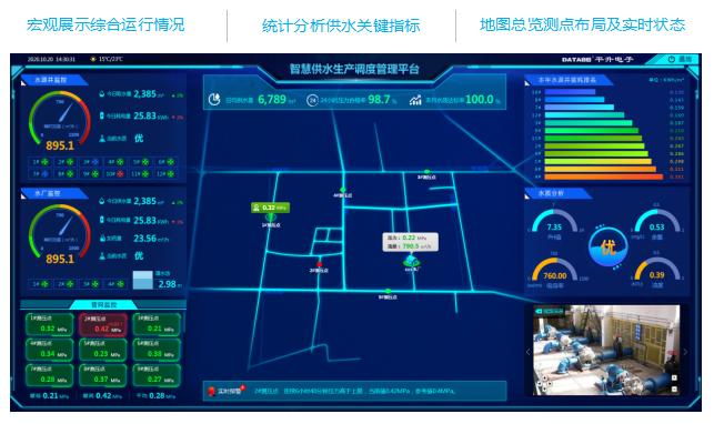 平升智慧供水系统概况一张图:宏观展示综合运行情况,统计分析供水关键指标,地图总览测点布局及实时状态