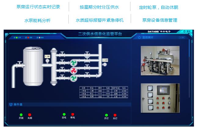 二次供水信息化监管系统界面:泵房运行状态实时记录, 按星期分时分压供水, 定时轮泵,自动休眠 ,水泵能耗分析, 水质超标报警并紧急停机 ,泵房设备信息管理