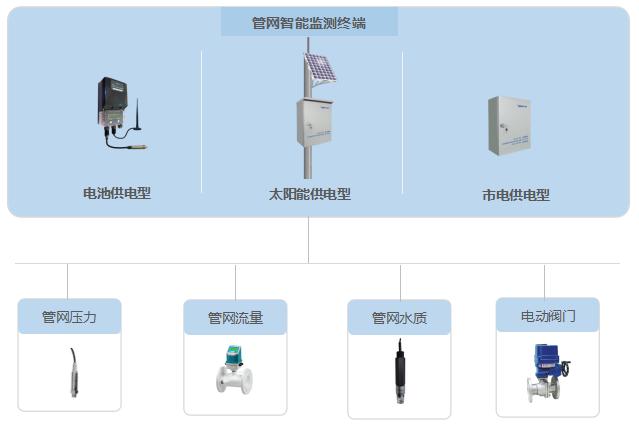 管网硬件设备