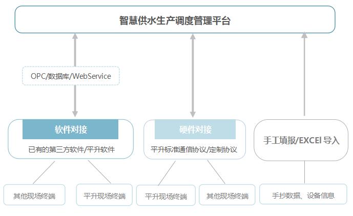 与智慧供水生产调度管理平台对接方案